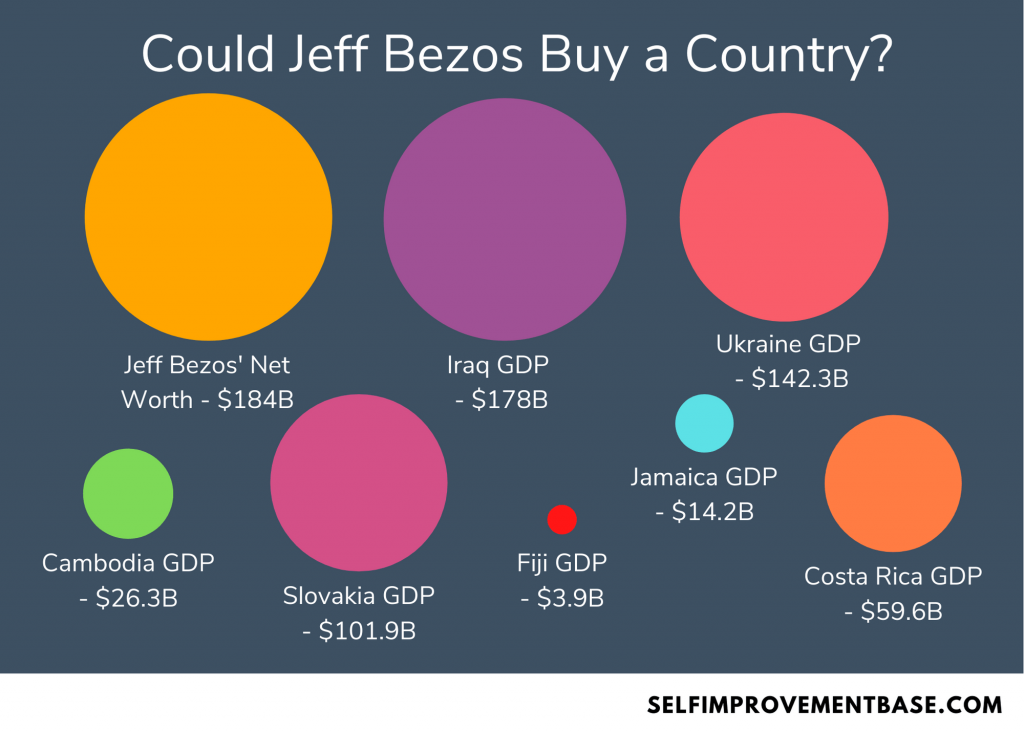 could jeff bezos buy a country