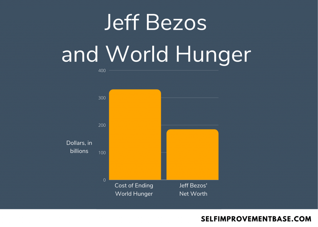 could jeff bezos solve world hunger